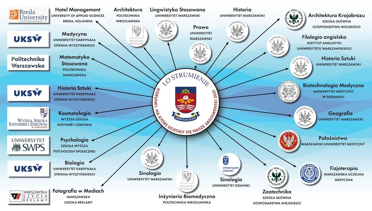 Absolwentki LO Strumienie idą nawyższe uczelnie
